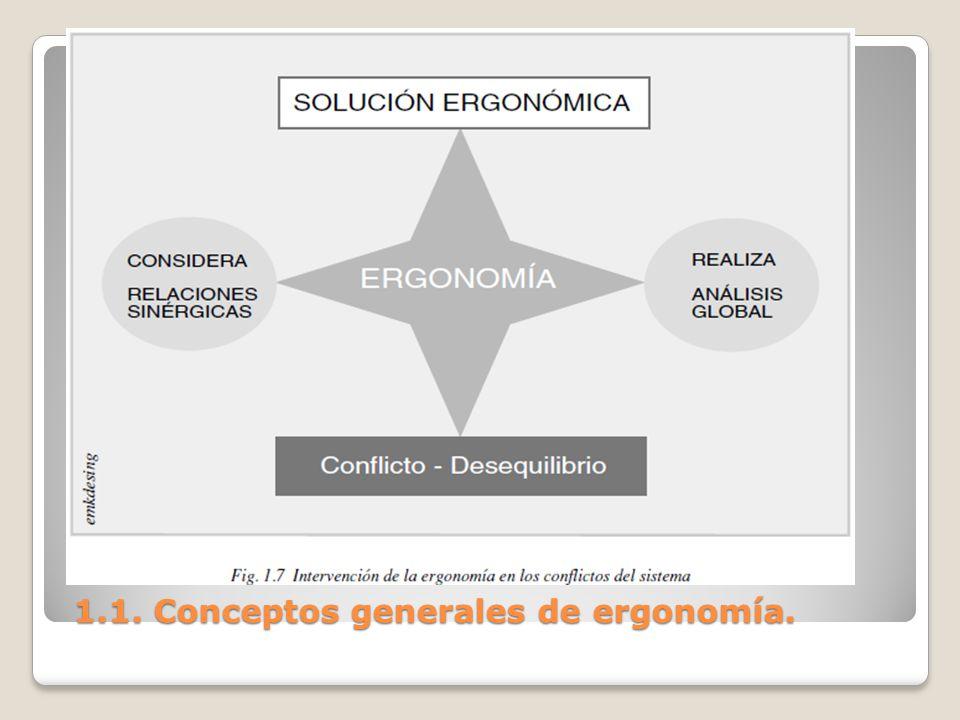 1.1. Conceptos generales de ergonomía. 1.1. Conceptos generales de ergonomía.