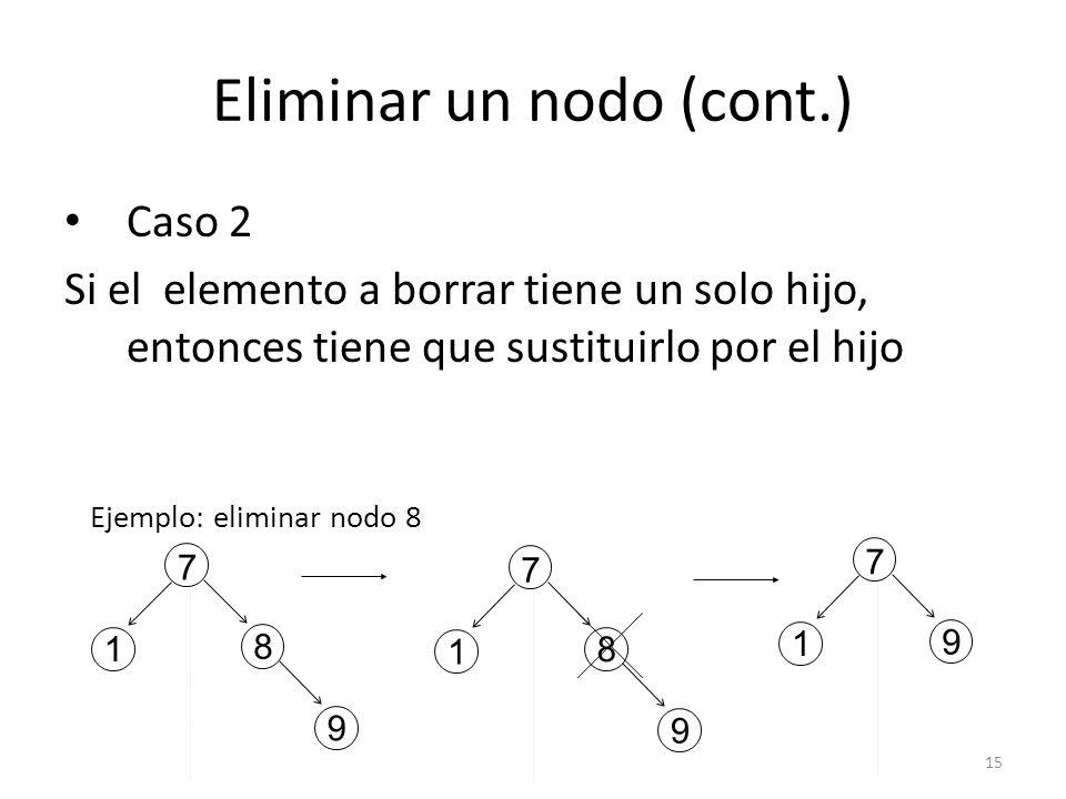 15 Eliminar un nodo (cont.) Caso 2 Si el elemento a borrar tiene un solo hijo, entonces tiene que sustituirlo por el hijo 8 1 9 7 1 9 7 8 1 9 7 Ejemplo: eliminar nodo 8