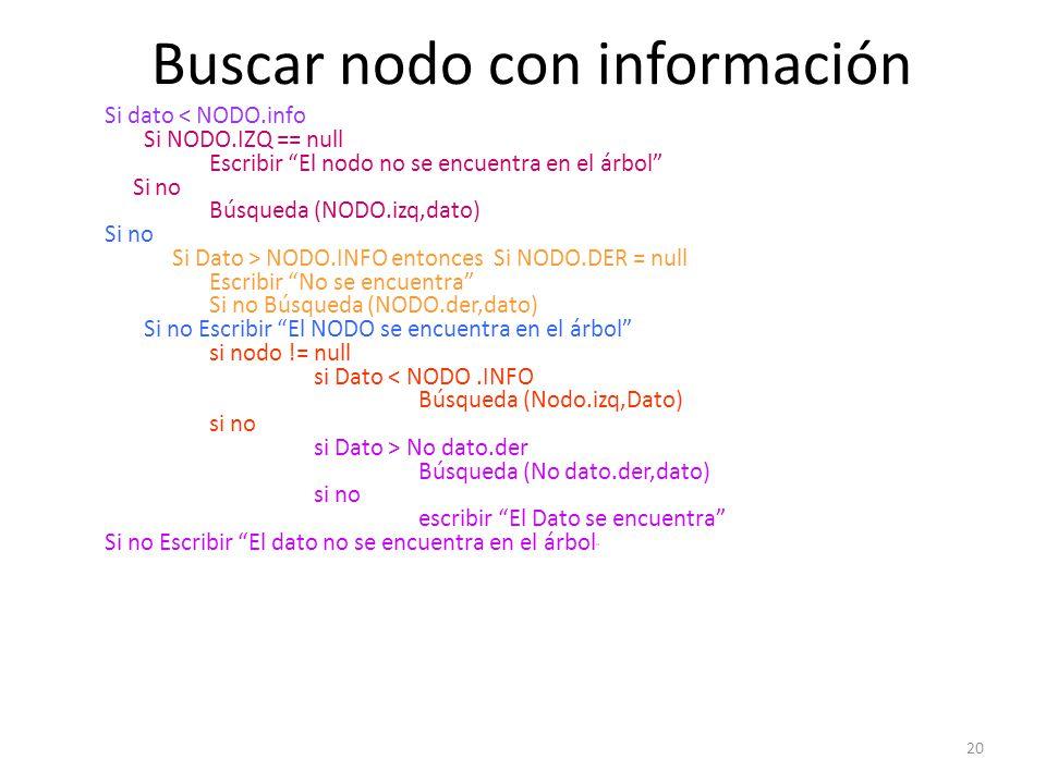 20 Buscar nodo con información Si dato < NODO.info Si NODO.IZQ == null Escribir El nodo no se encuentra en el árbol Si no Búsqueda (NODO.izq,dato) Si no Si Dato > NODO.INFO entonces Si NODO.DER = null Escribir No se encuentra Si no Búsqueda (NODO.der,dato) Si no Escribir El NODO se encuentra en el árbol si nodo != null si Dato < NODO.INFO Búsqueda (Nodo.izq,Dato) si no si Dato > No dato.der Búsqueda (No dato.der,dato) si no escribir El Dato se encuentra Si no Escribir El dato no se encuentra en el árbol