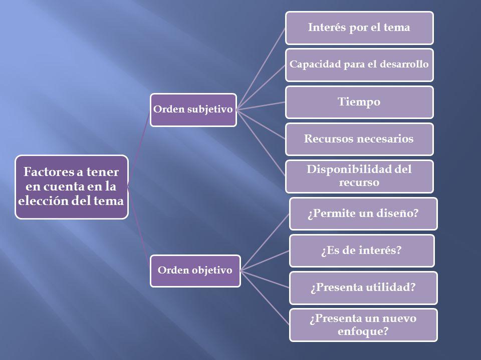 Factores a tener en cuenta en la elección del tema Orden subjetivo Interés por el tema Capacidad para el desarrollo TiempoRecursos necesarios Disponib