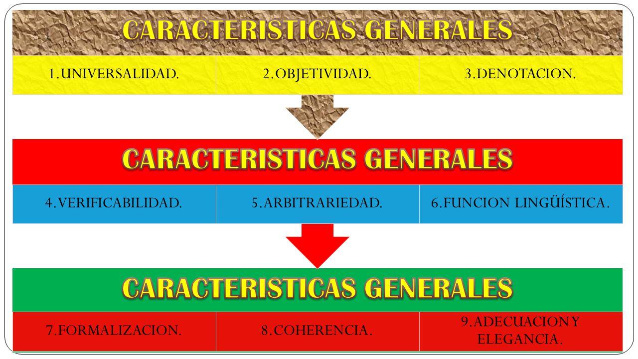 7.FORMALIZACION.8.COHERENCIA. 9.ADECUACION Y ELEGANCIA. 4.VERIFICABILIDAD.5.ARBITRARIEDAD.6.FUNCION LINGÜÍSTICA. 1.UNIVERSALIDAD.2.OBJETIVIDAD.3.DENOT