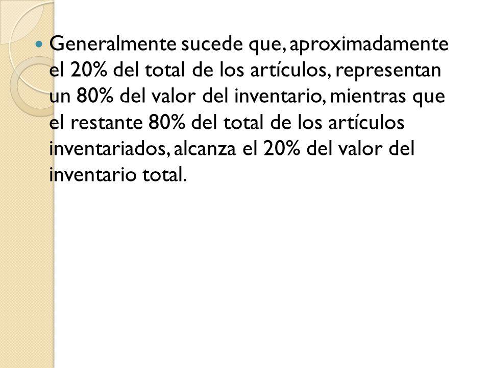 Generalmente sucede que, aproximadamente el 20% del total de los artículos, representan un 80% del valor del inventario, mientras que el restante 80%
