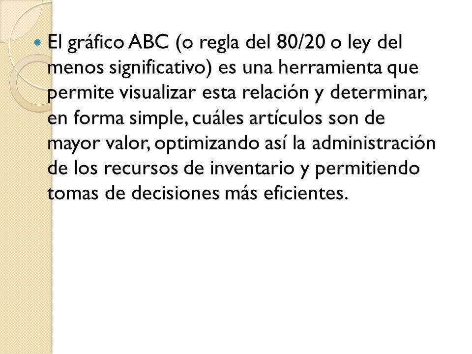 Según este método, se clasifican los artículos en clases, generalmente en tres (A, B o C), permitiendo dar un orden de prioridades a los distintos productos: ARTICULOS A: Los más importantes a los efectos del control.