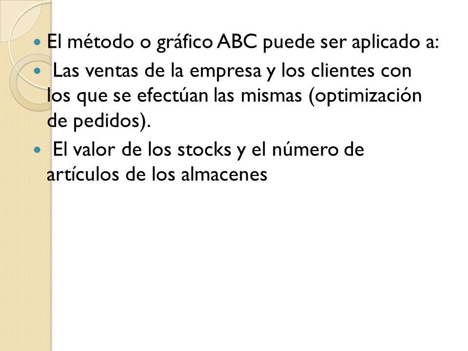 El método o gráfico ABC puede ser aplicado a: Las ventas de la empresa y los clientes con los que se efectúan las mismas (optimización de pedidos). El