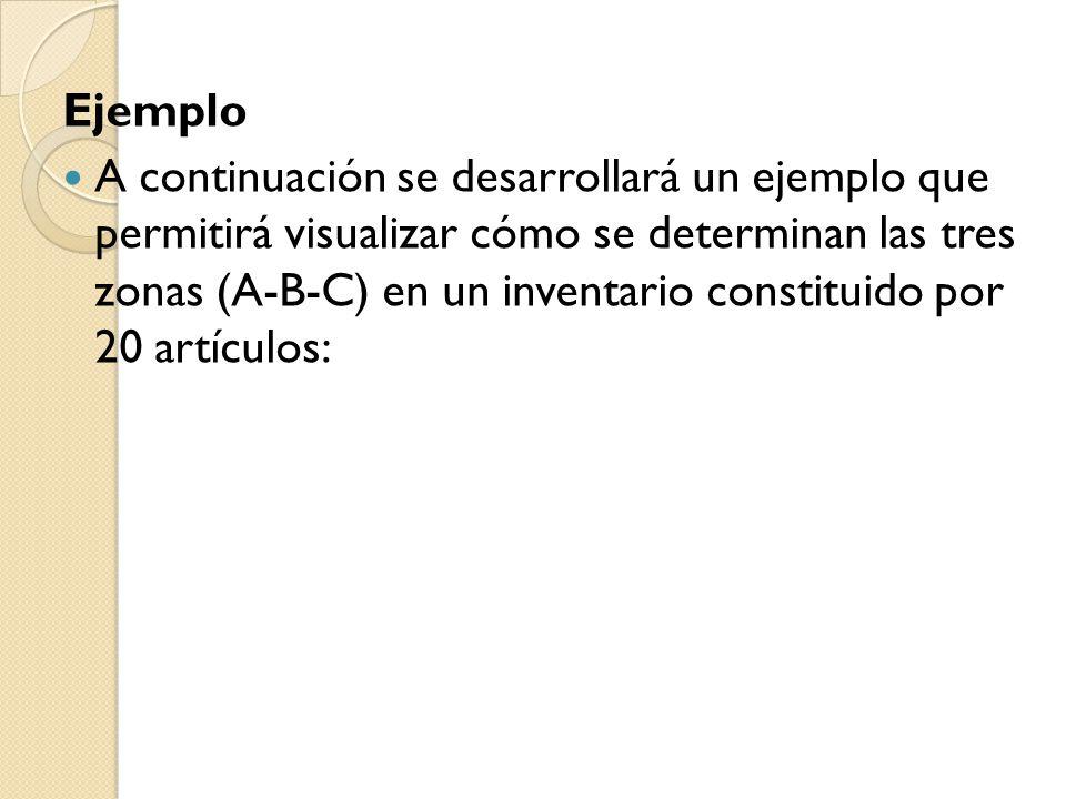 Ejemplo A continuación se desarrollará un ejemplo que permitirá visualizar cómo se determinan las tres zonas (A-B-C) en un inventario constituido por