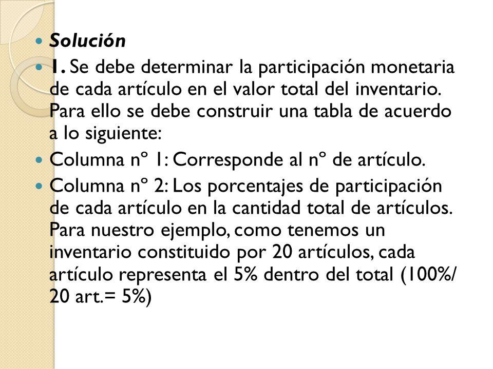 Solución 1. Se debe determinar la participación monetaria de cada artículo en el valor total del inventario. Para ello se debe construir una tabla de