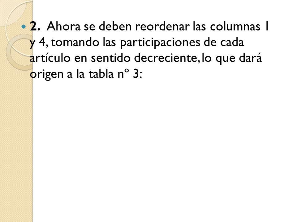 2. Ahora se deben reordenar las columnas 1 y 4, tomando las participaciones de cada artículo en sentido decreciente, lo que dará origen a la tabla nº