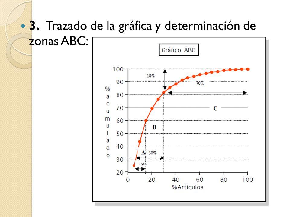 A partir de los datos de la tabla 3 y la gráfica se puede observar que unos pocos artículos son los de mayor valorización.