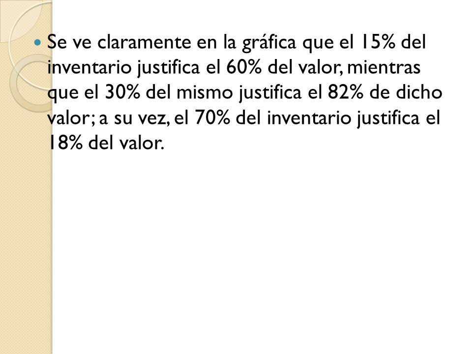 Se ve claramente en la gráfica que el 15% del inventario justifica el 60% del valor, mientras que el 30% del mismo justifica el 82% de dicho valor; a