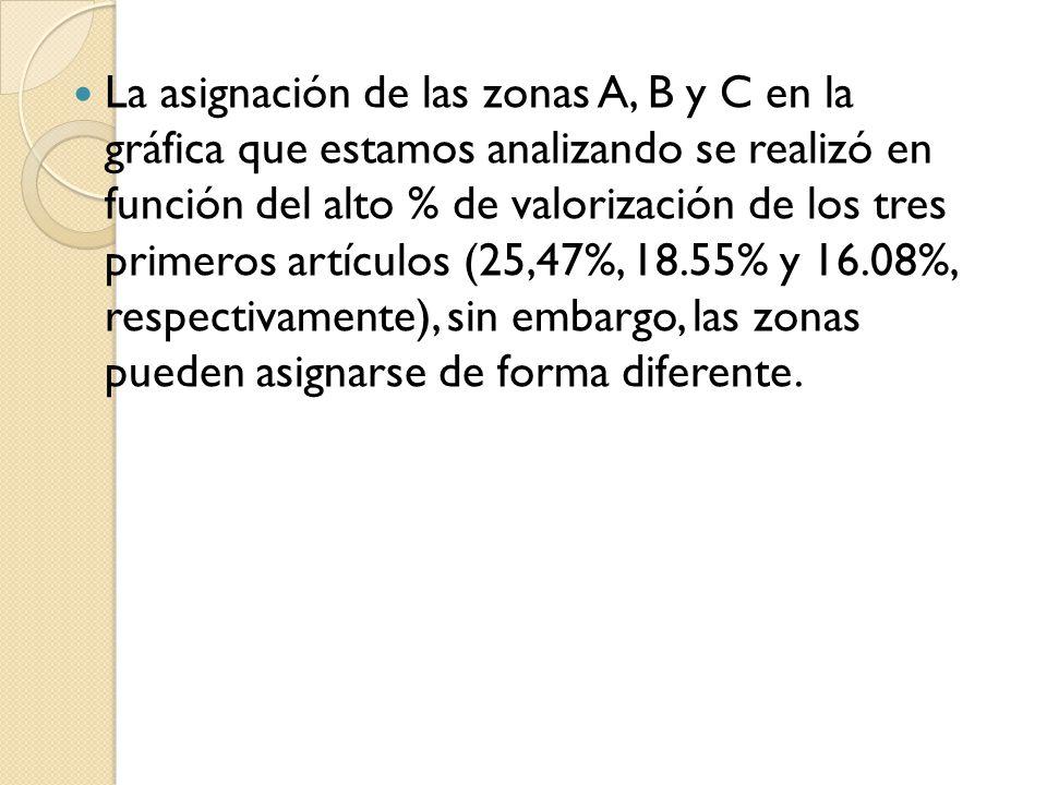 Por ejemplo, incluyendo en la zona A los seis primeros artículos, que representan alrededor del 80% del valor del inventario, en la zona B los siguientes tres artículos, y los restantes en la zona C.