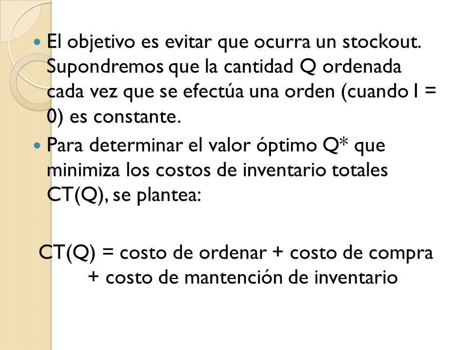 El objetivo es evitar que ocurra un stockout. Supondremos que la cantidad Q ordenada cada vez que se efectúa una orden (cuando I = 0) es constante. Pa