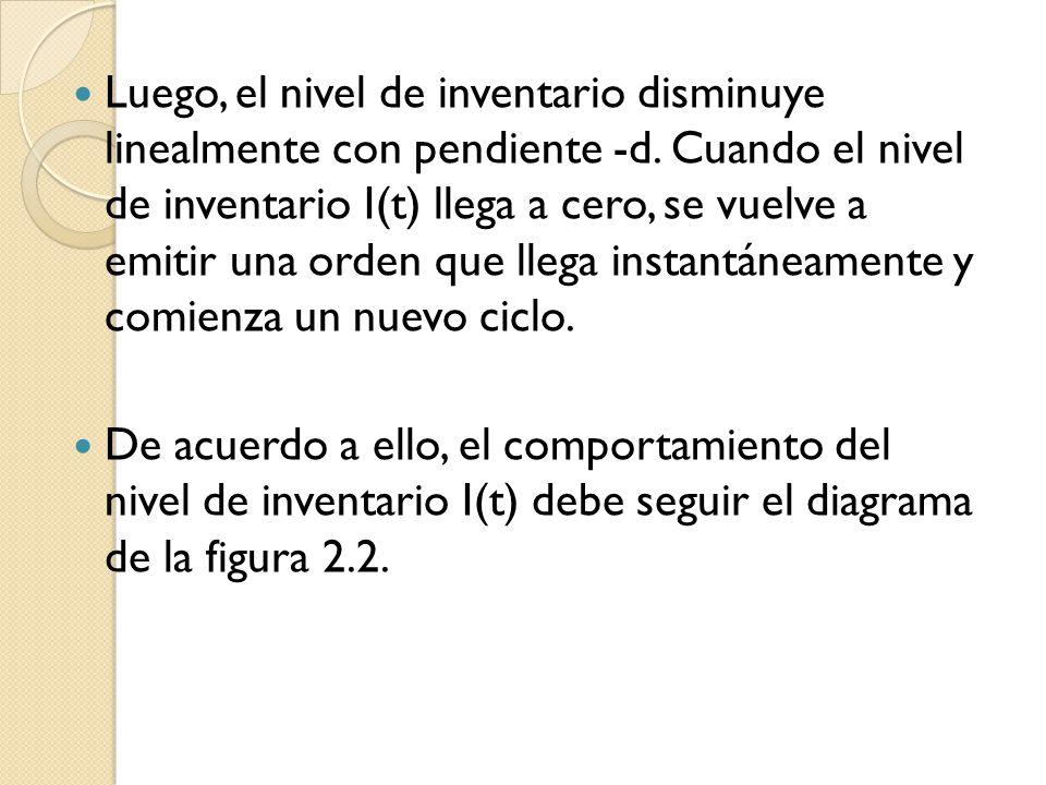 Luego, el nivel de inventario disminuye linealmente con pendiente -d. Cuando el nivel de inventario I(t) llega a cero, se vuelve a emitir una orden qu