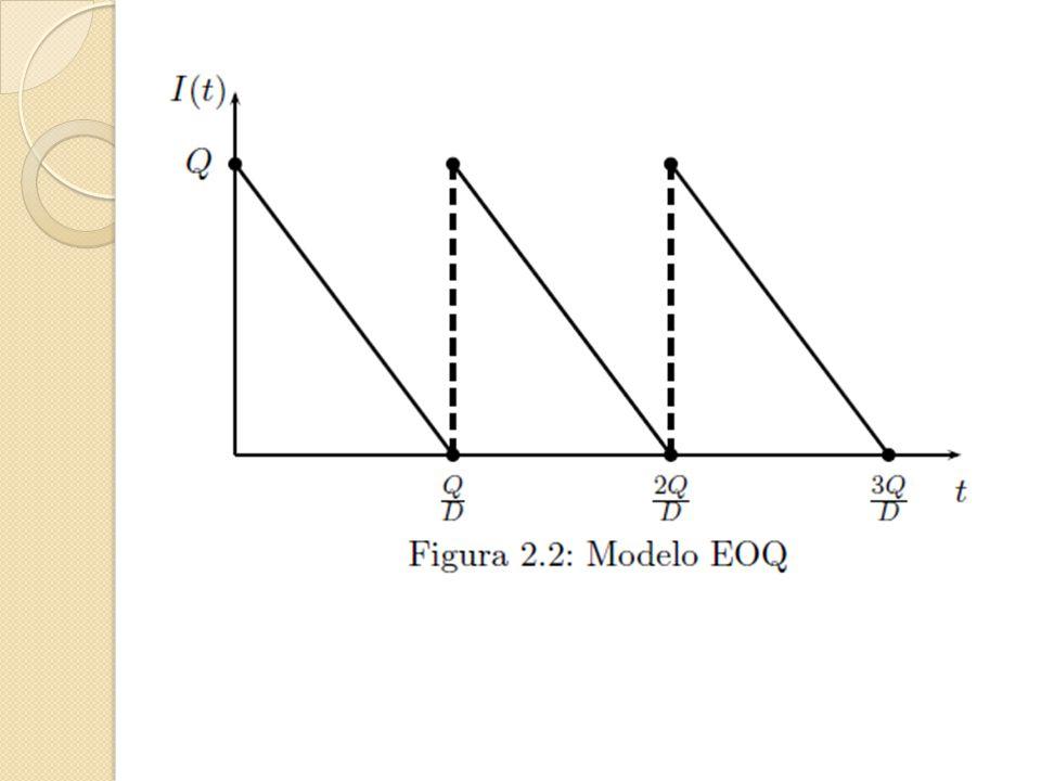 Definición 1: Cualquier intervalo de tiempo que comienza con la llegada de una orden y termina antes de la llegada de la orden siguiente se denomina ciclo.