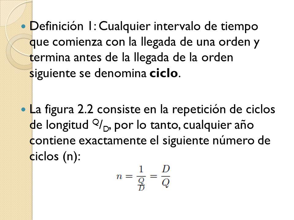 Definición 1: Cualquier intervalo de tiempo que comienza con la llegada de una orden y termina antes de la llegada de la orden siguiente se denomina c