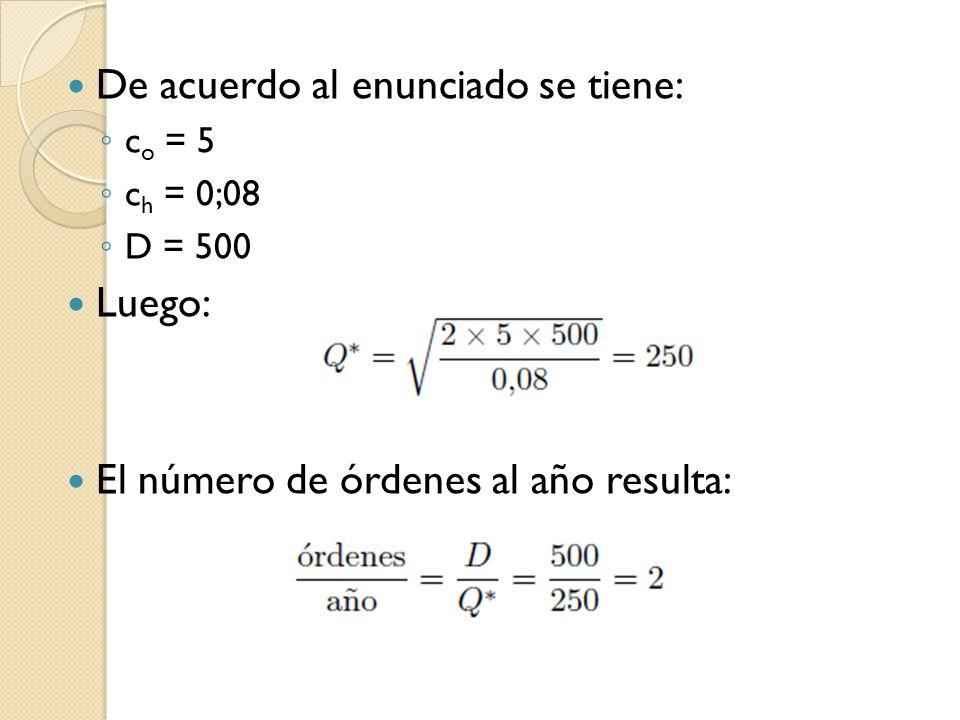 De acuerdo al enunciado se tiene: c o = 5 c h = 0;08 D = 500 Luego: El número de órdenes al año resulta: