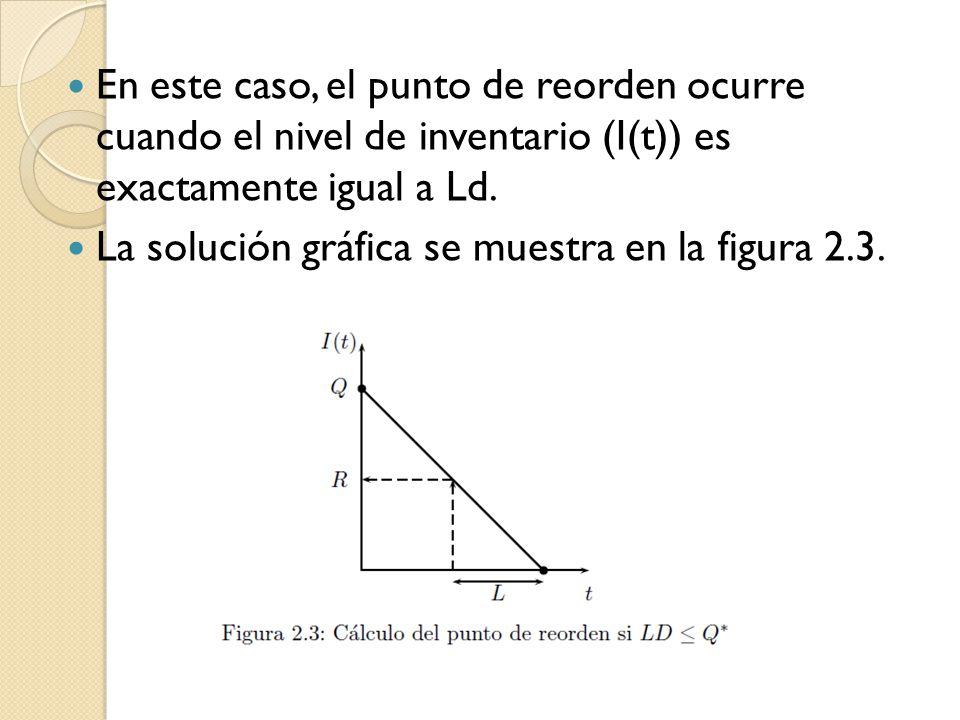 En este caso, el punto de reorden ocurre cuando el nivel de inventario (I(t)) es exactamente igual a Ld. La solución gráfica se muestra en la figura 2