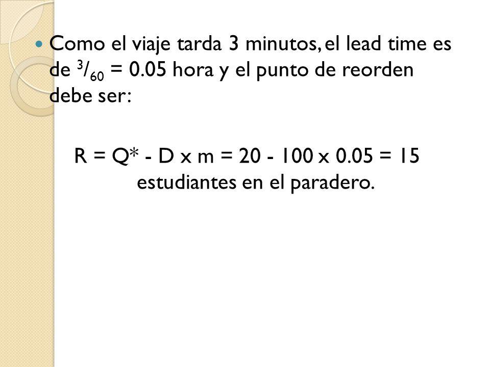 Como el viaje tarda 3 minutos, el lead time es de 3 / 60 = 0.05 hora y el punto de reorden debe ser: R = Q* - D x m = 20 - 100 x 0.05 = 15 estudiantes