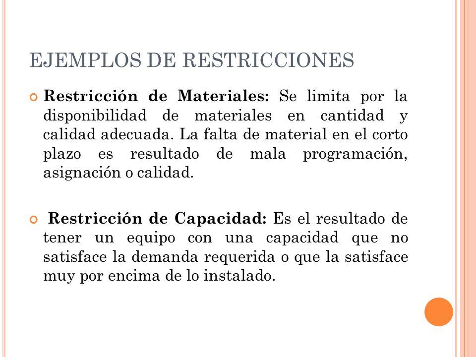 EJEMPLOS DE RESTRICCIONES Restricción de Materiales: Se limita por la disponibilidad de materiales en cantidad y calidad adecuada. La falta de materia