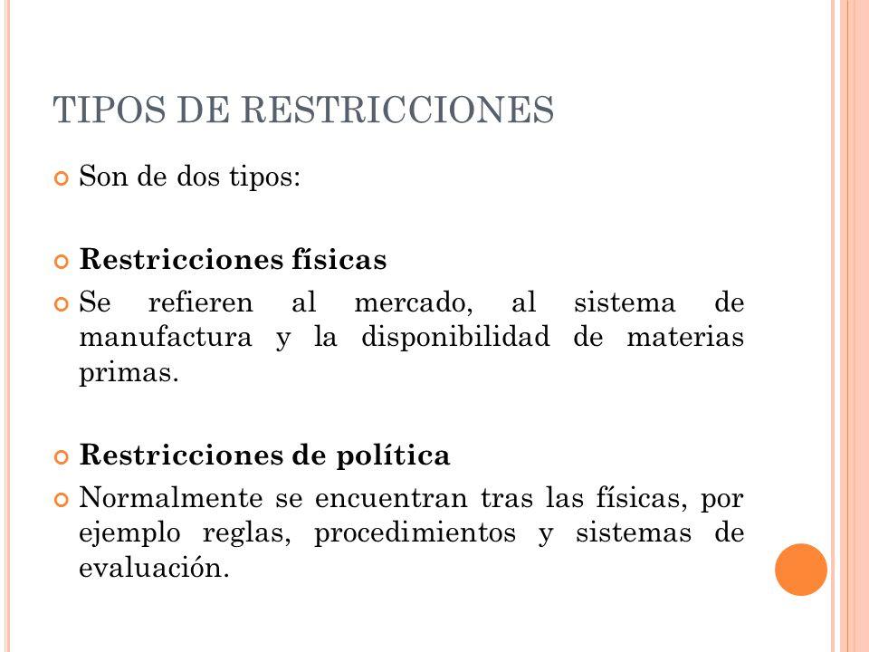 TIPOS DE RESTRICCIONES Son de dos tipos: Restricciones físicas Se refieren al mercado, al sistema de manufactura y la disponibilidad de materias prima