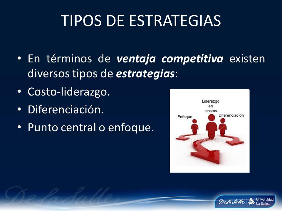 TIPOS DE ESTRATEGIAS En términos de ventaja competitiva existen diversos tipos de estrategias: Costo-liderazgo. Diferenciación. Punto central o enfoqu