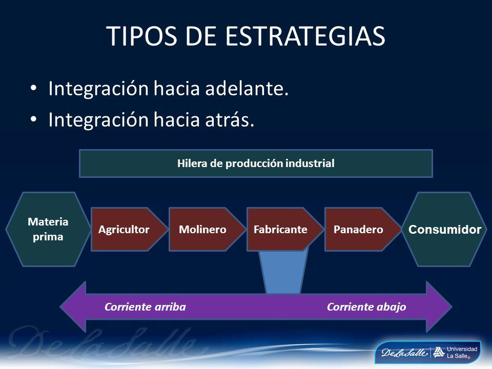 Integración hacia adelante. Integración hacia atrás. TIPOS DE ESTRATEGIAS Hilera de producción industrial AgricultorMolineroFabricantePanadero Materia