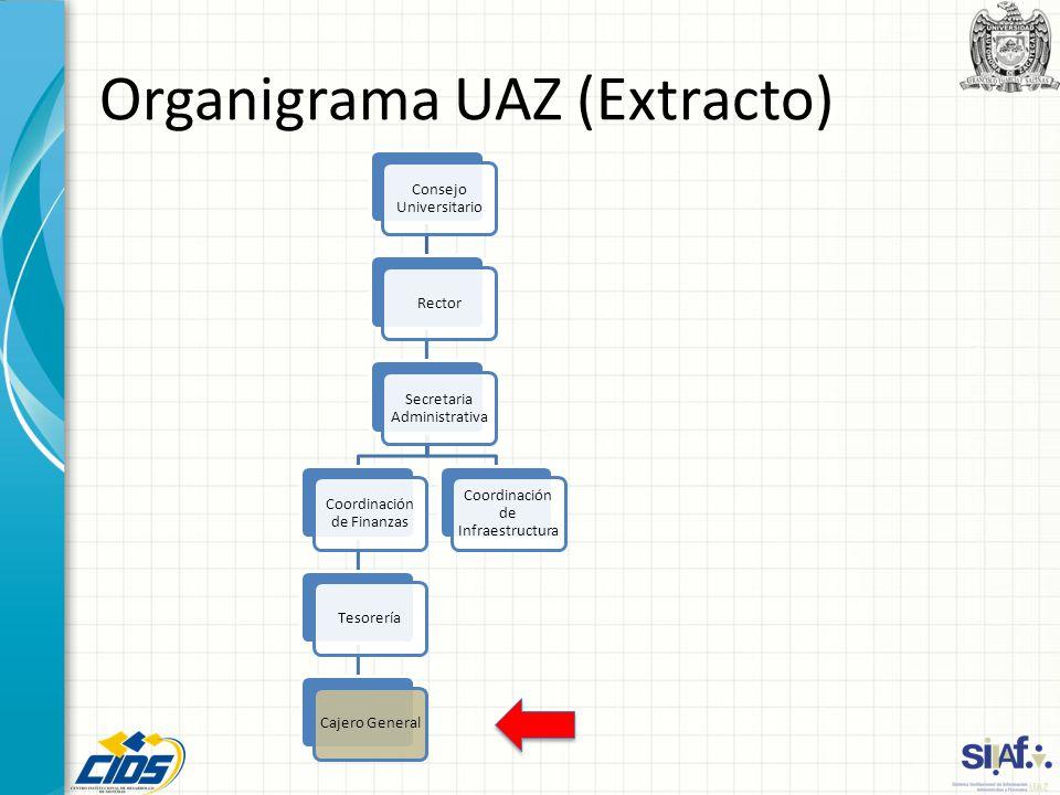 Organigrama UAZ (Extracto) Consejo Universitario Rector Secretaria Administrativa Coordinación de Finanzas TesoreríaCajero General Coordinación de Inf