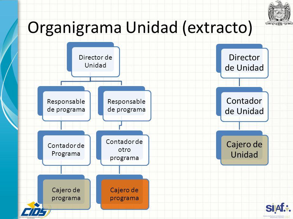 Organigrama Unidad (extracto) Director de Unidad Responsable de programa Contador de Programa Cajero de programa Responsable de programa Contador de o