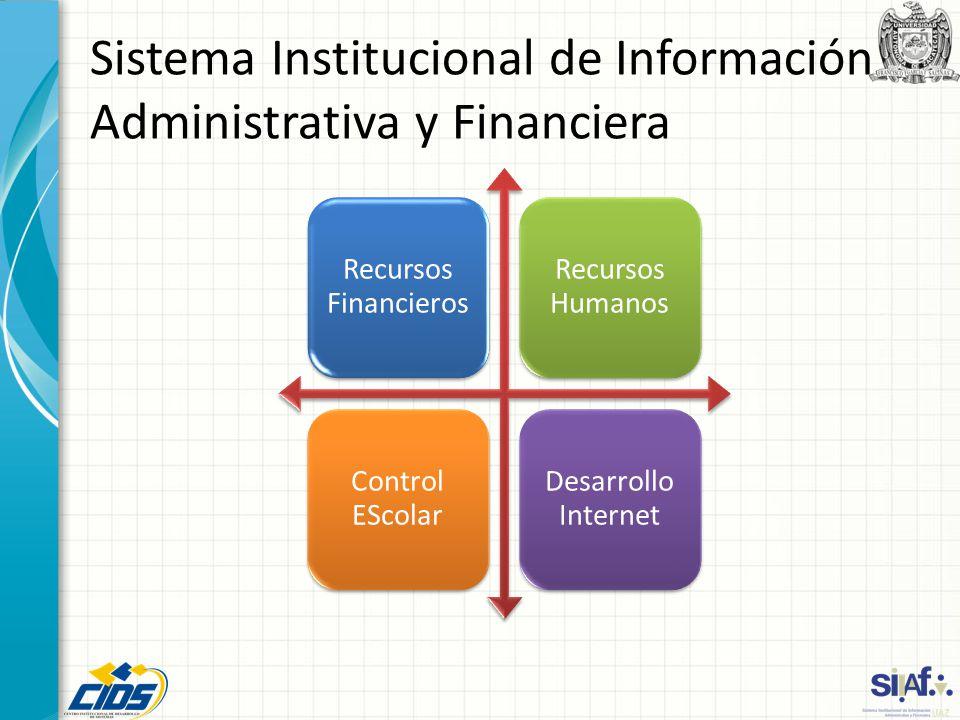 Sistema Institucional de Información Administrativa y Financiera Recursos Financieros Recursos Humanos Control EScolar Desarrollo Internet
