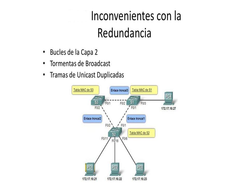 Una topología conmutada redundante puede provocar tormentas de broadcast, transmisiones de múltiples tramas y problemas de inestabilidad en la tabla de direcciones MAC.
