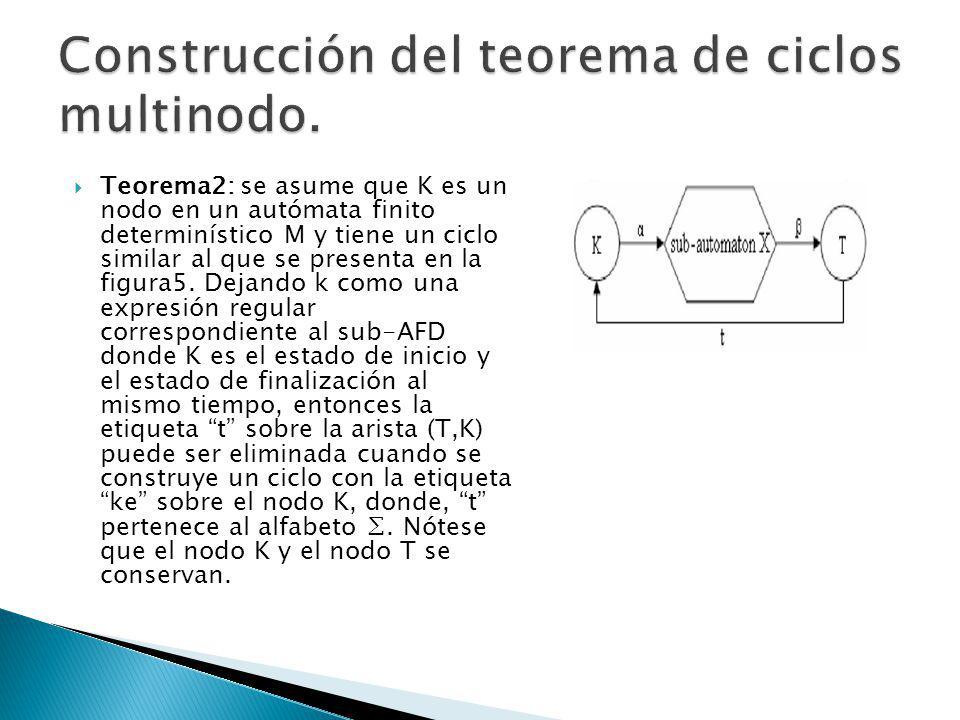 Teorema2: se asume que K es un nodo en un autómata finito determinístico M y tiene un ciclo similar al que se presenta en la figura5. Dejando k como u