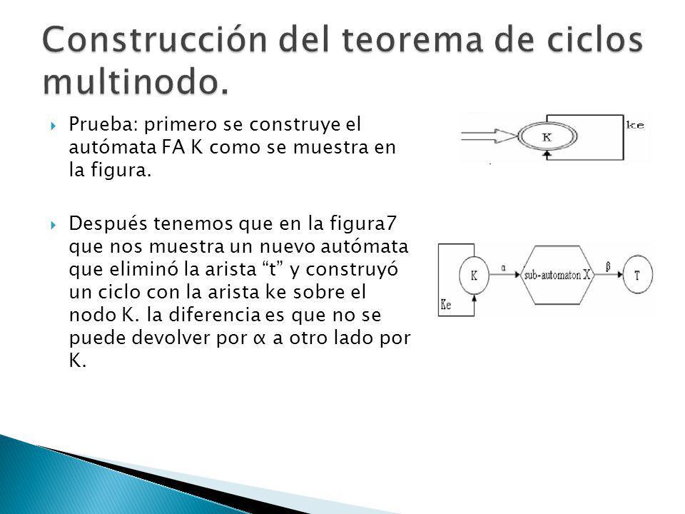 Prueba: primero se construye el autómata FA K como se muestra en la figura. Después tenemos que en la figura7 que nos muestra un nuevo autómata que el