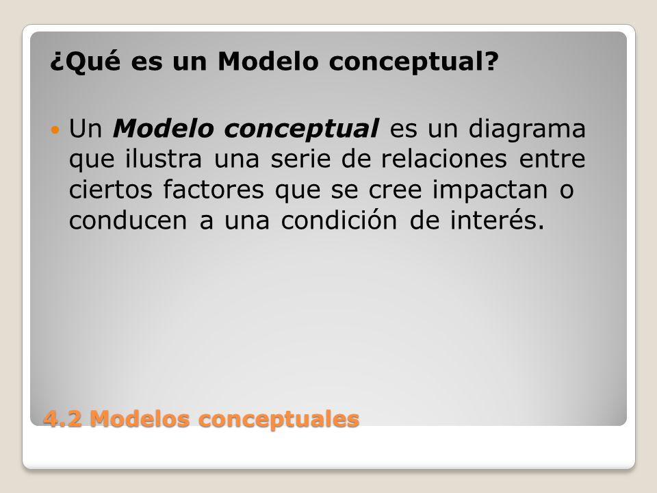 4.2 Modelos conceptuales Un buen Modelo conceptual: Presenta un cuadro de la situación en el sitio del proyecto.