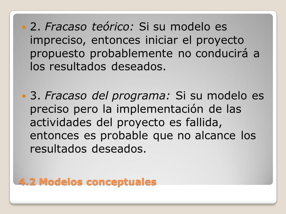 4.2 Modelos conceptuales 4.