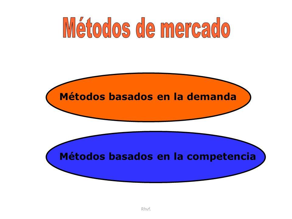 Rhvf. Métodos basados en la demanda Métodos basados en la competencia