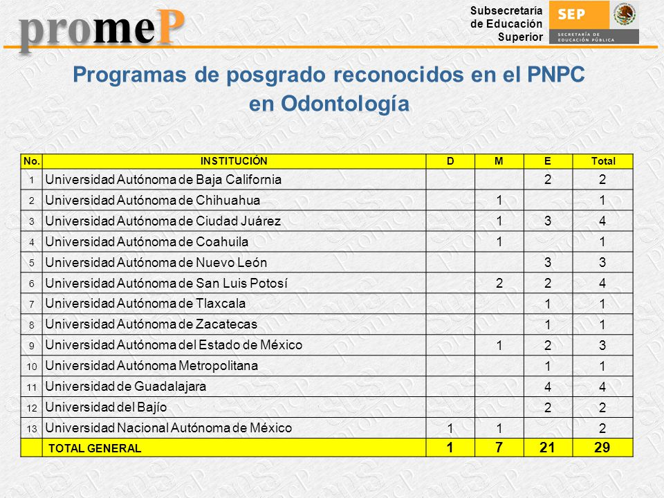 Subsecretaría de Educación Superior promeP Programas de posgrado reconocidos en el PNPC en Odontología No.INSTITUCIÓNDMETotal 1 Universidad Autónoma d