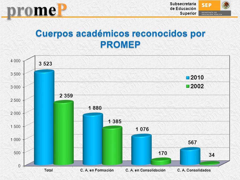 Subsecretaría de Educación Superior promeP Cuerpos académicos reconocidos por PROMEP