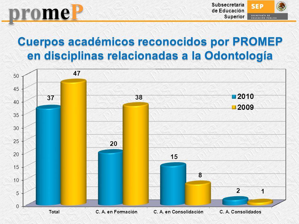 Subsecretaría de Educación Superior promeP Cuerpos académicos reconocidos por PROMEP en disciplinas relacionadas a la Odontología