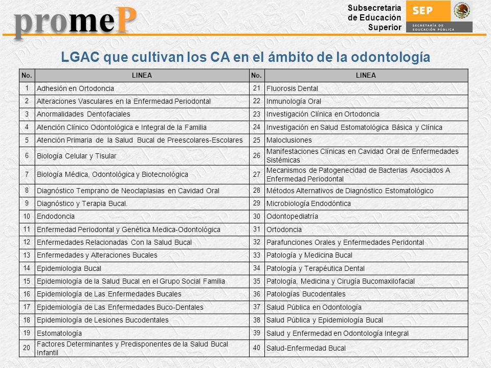 Subsecretaría de Educación Superior promeP LGAC que cultivan los CA en el ámbito de la odontología No.LINEANo.LINEA 1 Adhesión en Ortodoncia 21 Fluoro