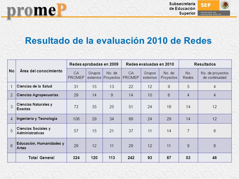Subsecretaría de Educación Superior promeP Resultado de la evaluación 2010 de Redes NoÁrea del conocimiento Redes aprobadas en 2009Redes evaluadas en