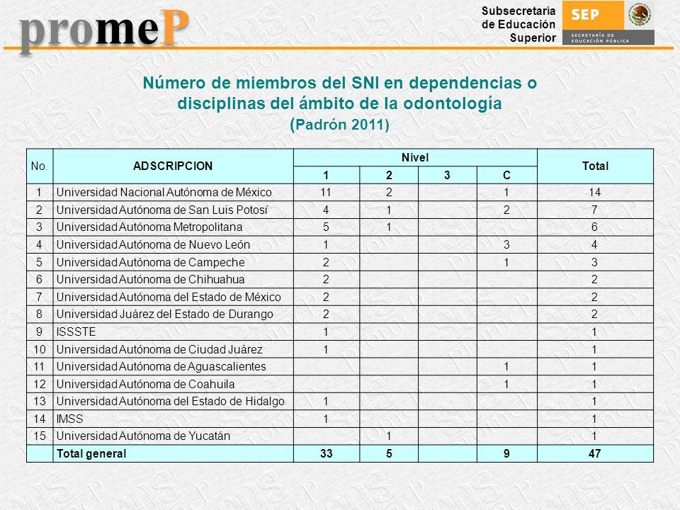 Subsecretaría de Educación Superior promeP Número de miembros del SNI en dependencias o disciplinas del ámbito de la odontología ( Padrón 2011) No.ADS