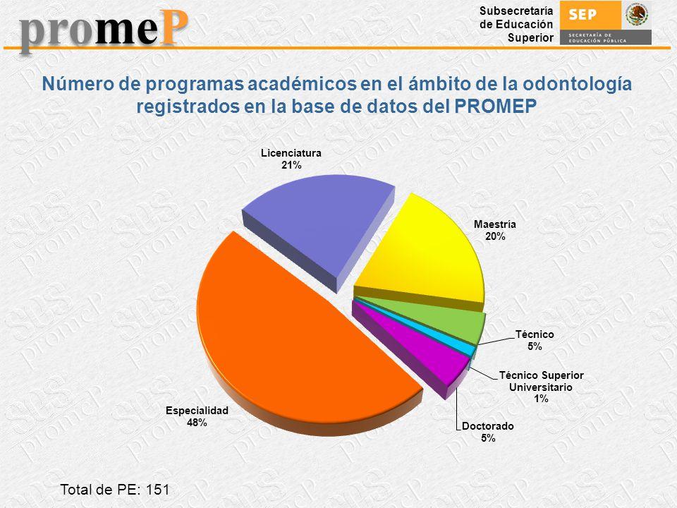 Subsecretaría de Educación Superior promeP Número de programas académicos en el ámbito de la odontología registrados en la base de datos del PROMEP To
