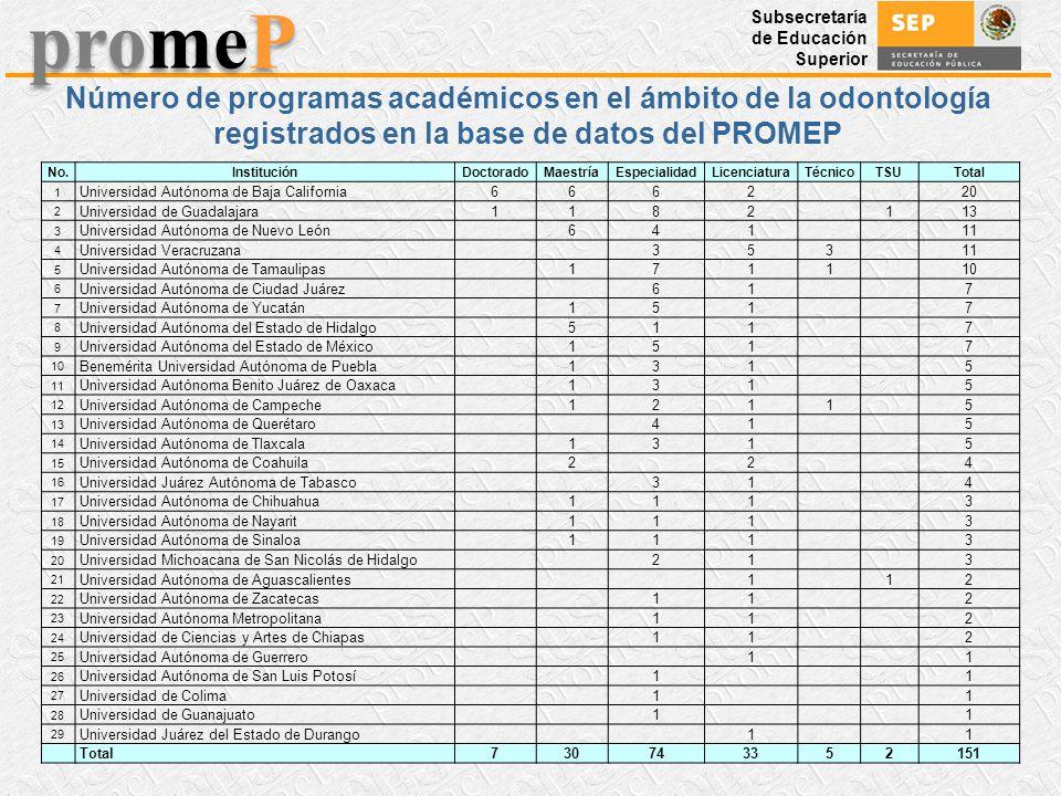 Subsecretaría de Educación Superior promeP No.InstituciónDoctoradoMaestríaEspecialidadLicenciaturaTécnicoTSUTotal 1 Universidad Autónoma de Baja Calif