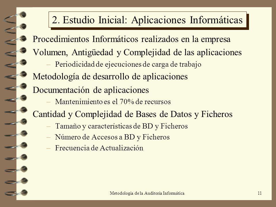 Metodología de la Auditoría Informática11 2. Estudio Inicial: Aplicaciones Informáticas Procedimientos Informáticos realizados en la empresa Volumen,