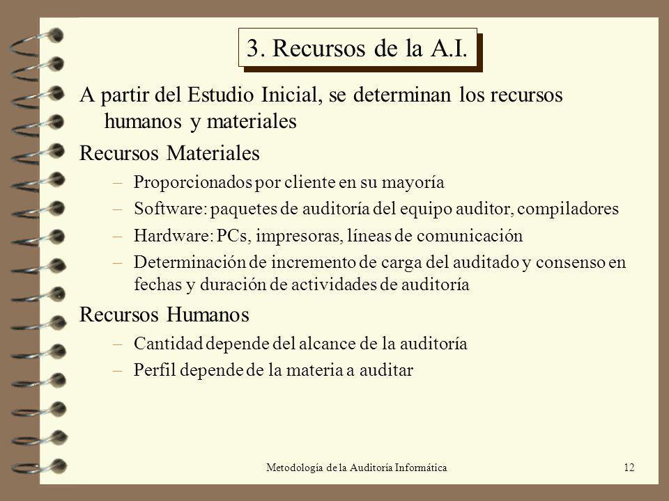 Metodología de la Auditoría Informática12 3. Recursos de la A.I. A partir del Estudio Inicial, se determinan los recursos humanos y materiales Recurso