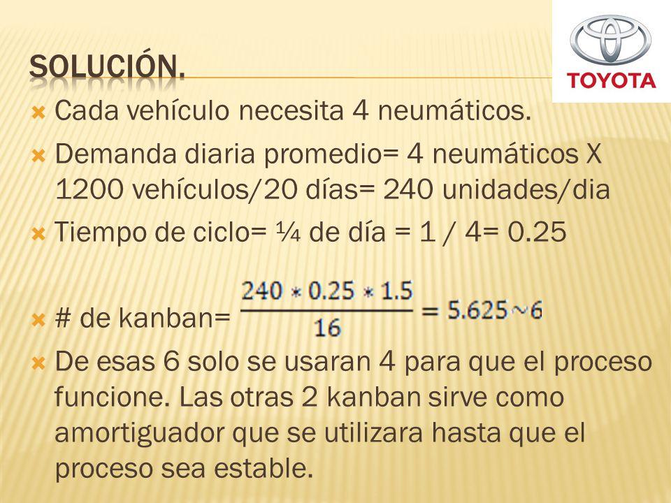 Cada vehículo necesita 4 neumáticos. Demanda diaria promedio= 4 neumáticos X 1200 vehículos/20 días= 240 unidades/dia Tiempo de ciclo= ¼ de día = 1 /
