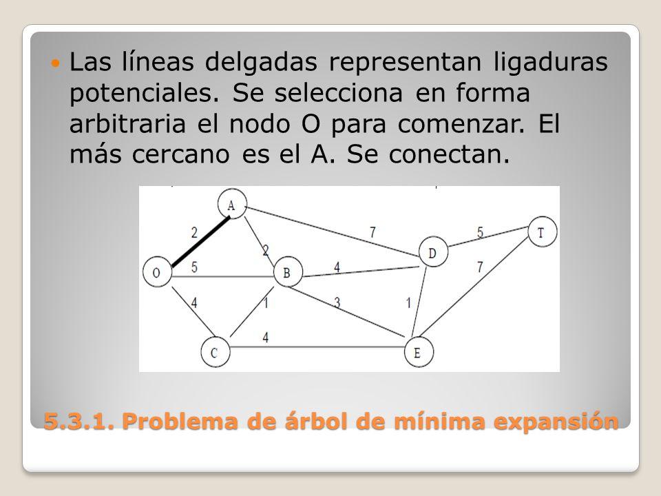 Las líneas delgadas representan ligaduras potenciales. Se selecciona en forma arbitraria el nodo O para comenzar. El más cercano es el A. Se conectan.