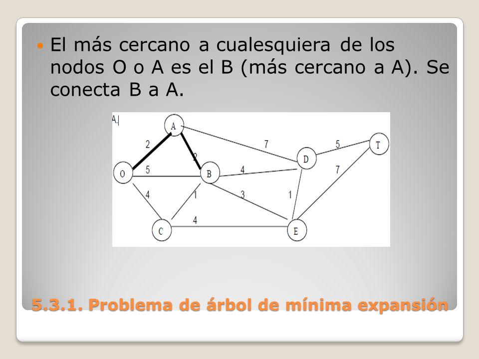 5.3.1. Problema de árbol de mínima expansión El más cercano a cualesquiera de los nodos O o A es el B (más cercano a A). Se conecta B a A.