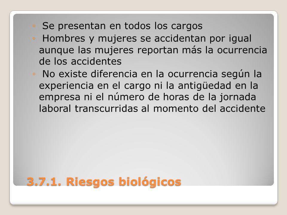 3.7.1. Riesgos biológicos 3.7.1. Riesgos biológicos Se presentan en todos los cargos Hombres y mujeres se accidentan por igual aunque las mujeres repo