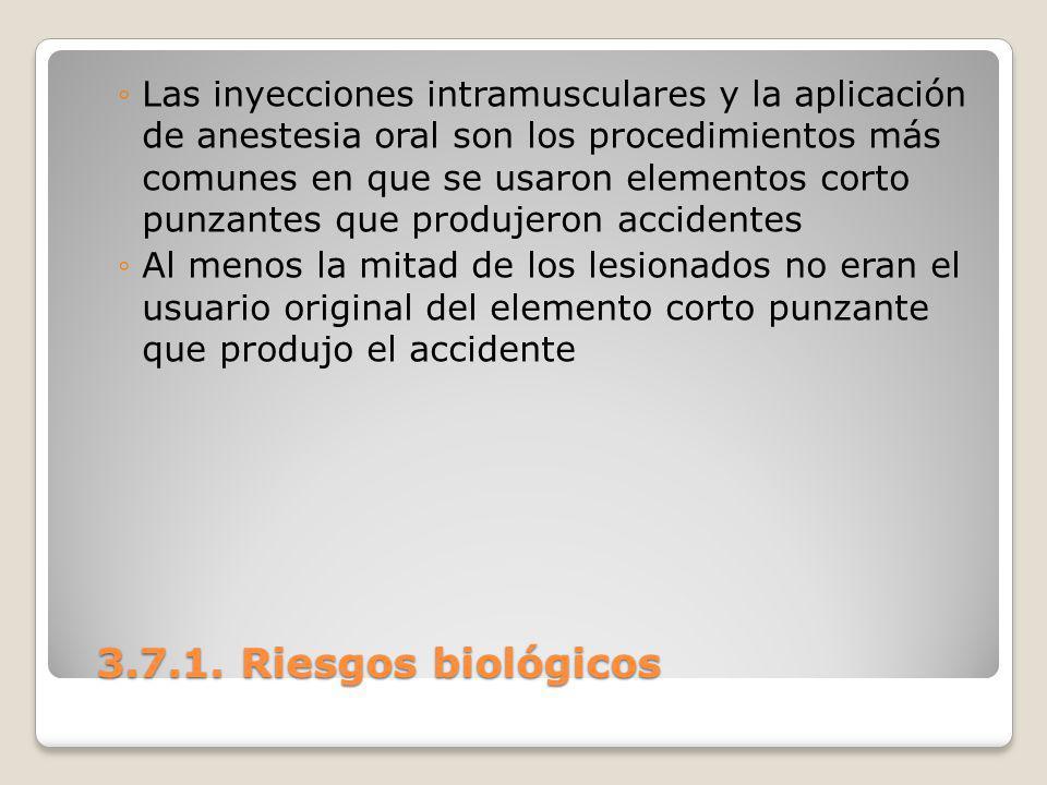 3.7.1. Riesgos biológicos 3.7.1. Riesgos biológicos Las inyecciones intramusculares y la aplicación de anestesia oral son los procedimientos más comun