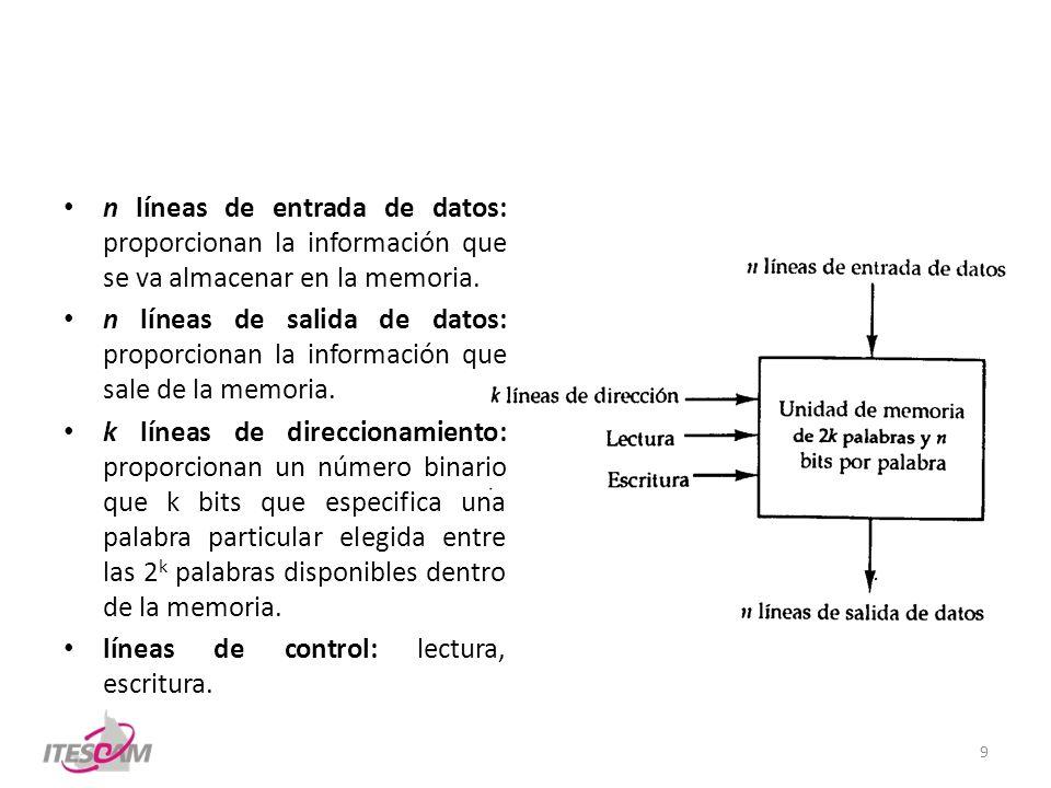 n líneas de entrada de datos: proporcionan la información que se va almacenar en la memoria. n líneas de salida de datos: proporcionan la información